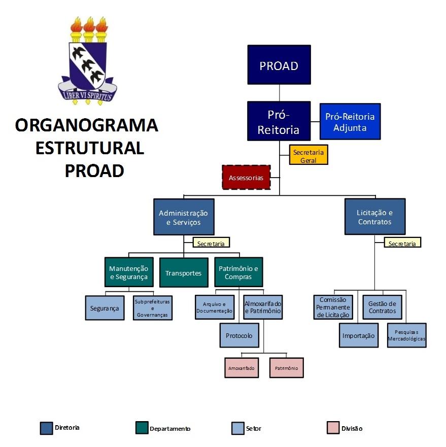 Organograma da PROAD