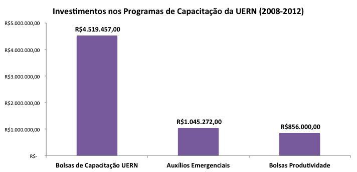 Investimentos nos Programas de Capacitação da UERN