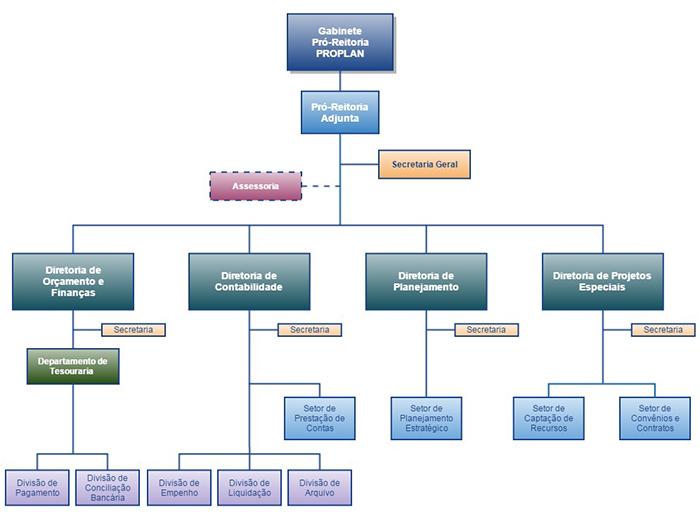 Organograma PROPLAN