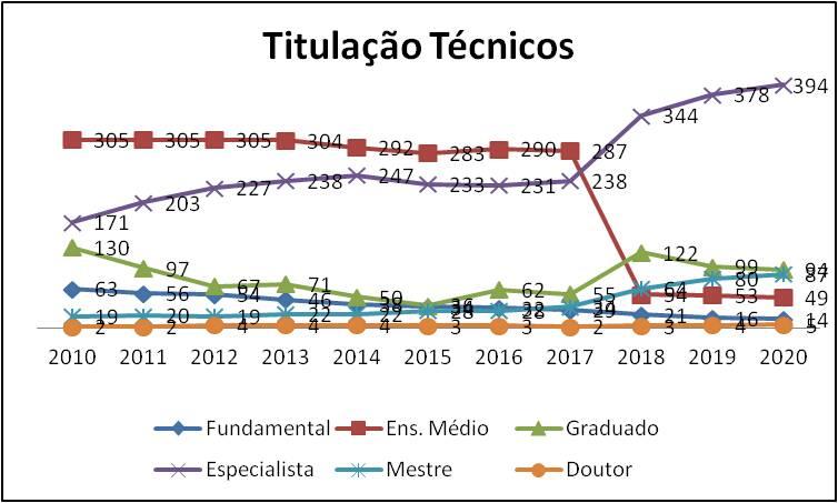 Evolução das titulações dos tecnicos efetivos