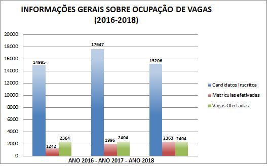INFORMAÇÕES GERAIS SOBRE OCUPAÇÃO DE VAGAS (2016-2018)